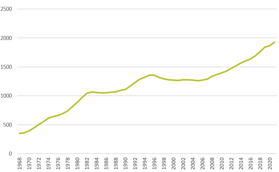 Baukosten historisch