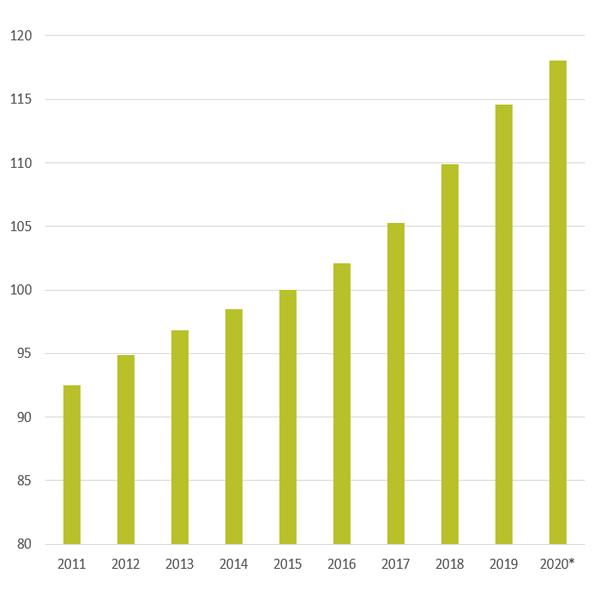 Baukostensteigerung 2020