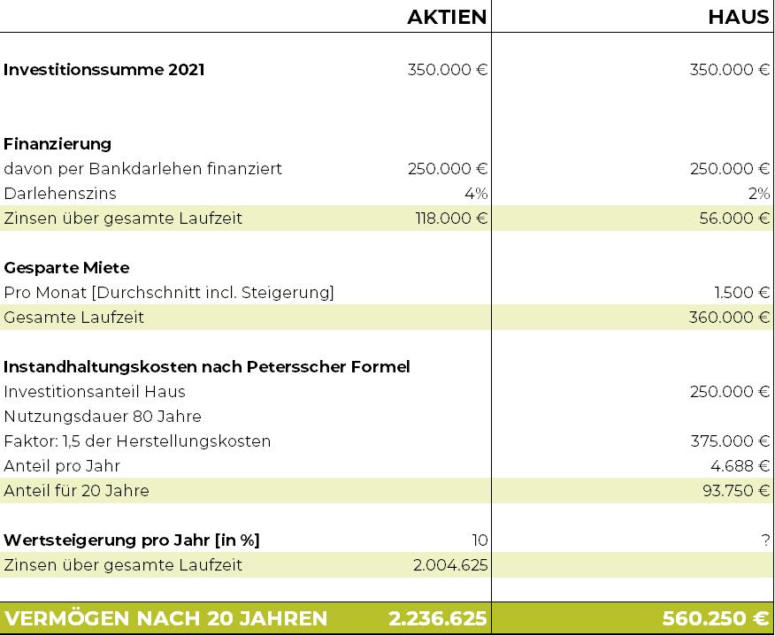 Performance Aktien vs Hausbau